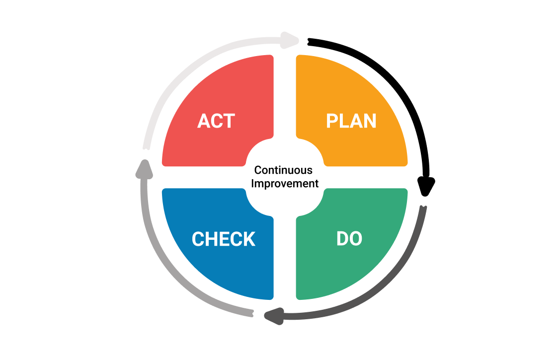 What is Plan-Do-Check-Act (PDCA) Cycle?   Kanbanize