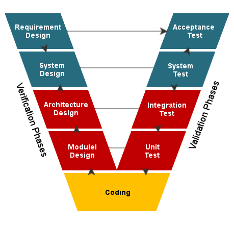 What is V Model in Software Testing   Testbytes