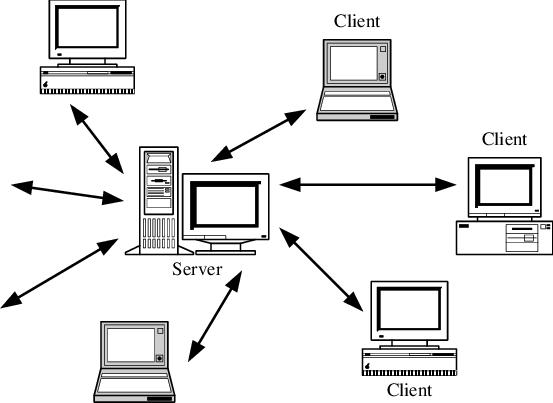 2: Illustration of a client-server network.   Download Scientific ...