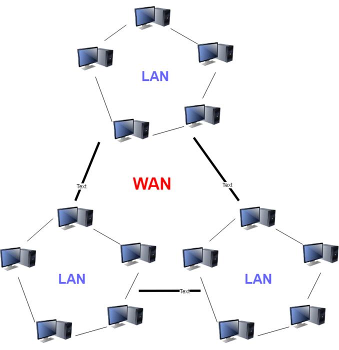 Characteristics of WAN • Invisible Algorithm